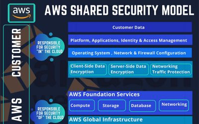 Understanding The AWS Sha …
